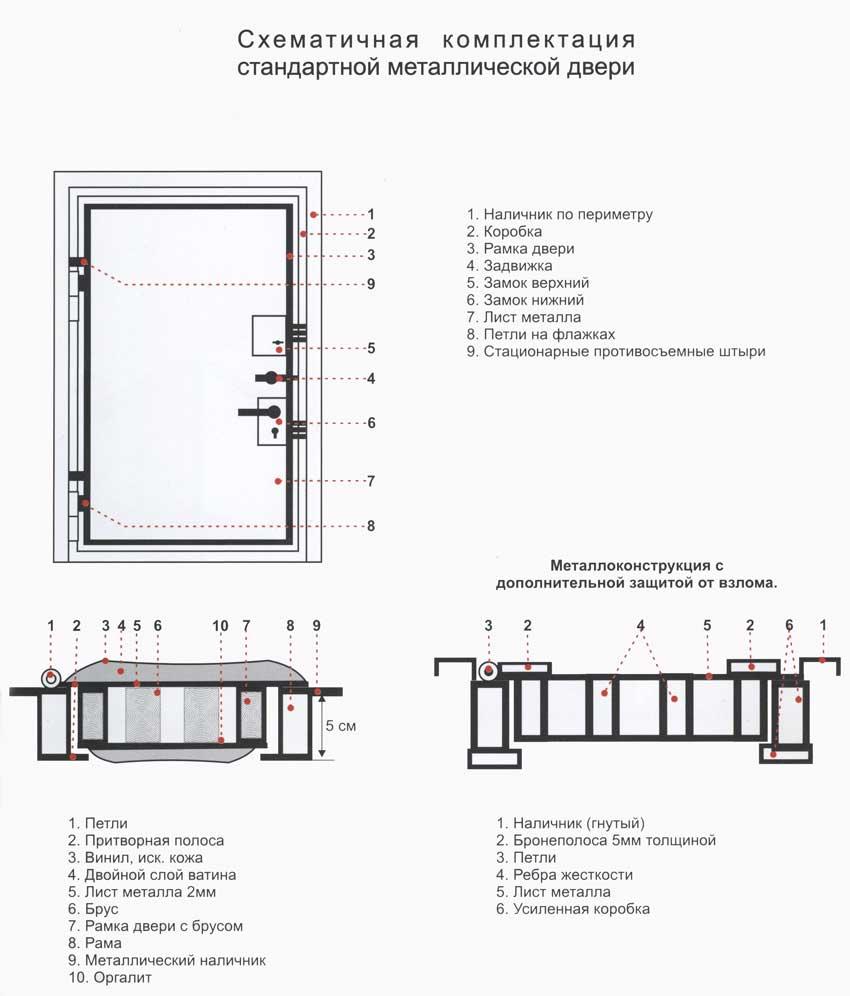 стандартная комплектация и устройство металлической двери